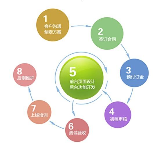网站建设流程有哪些_网站建设流程图表大全