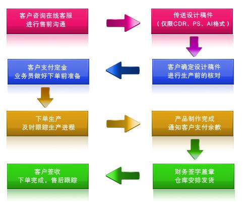 网站制作的基本步骤及基本流程方法
