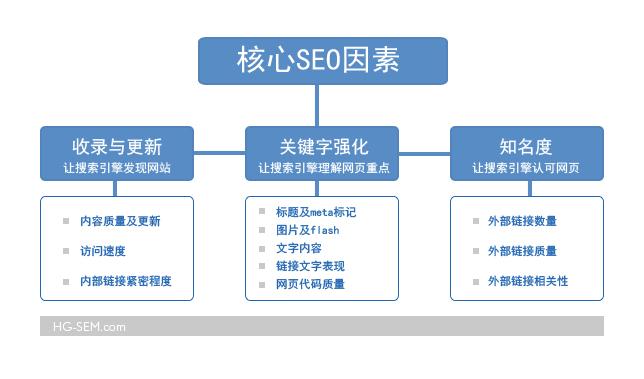 网站上线SEO应该怎么做才好?
